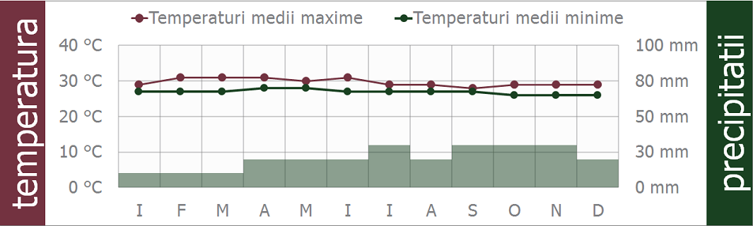 maldive clima