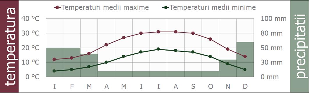 iordania clima