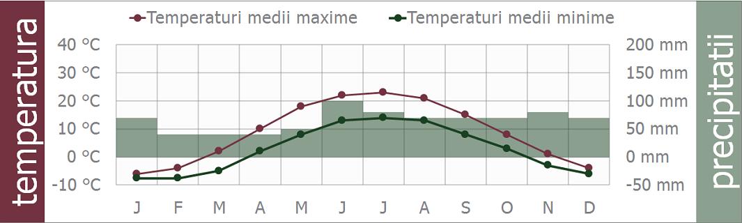 clima-rusia-moscova