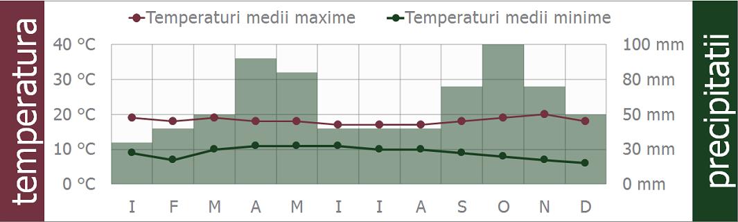 columbia clima